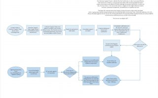 LD Autism 'To Be' Pathways v0.10_Page_4