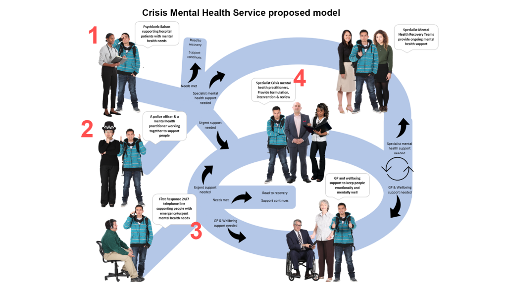 Diagram of the proposed Crisis mental health service pathway