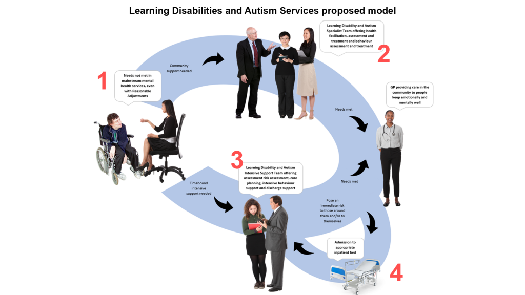 Learning Disabilities and Autism Services proposed pathway